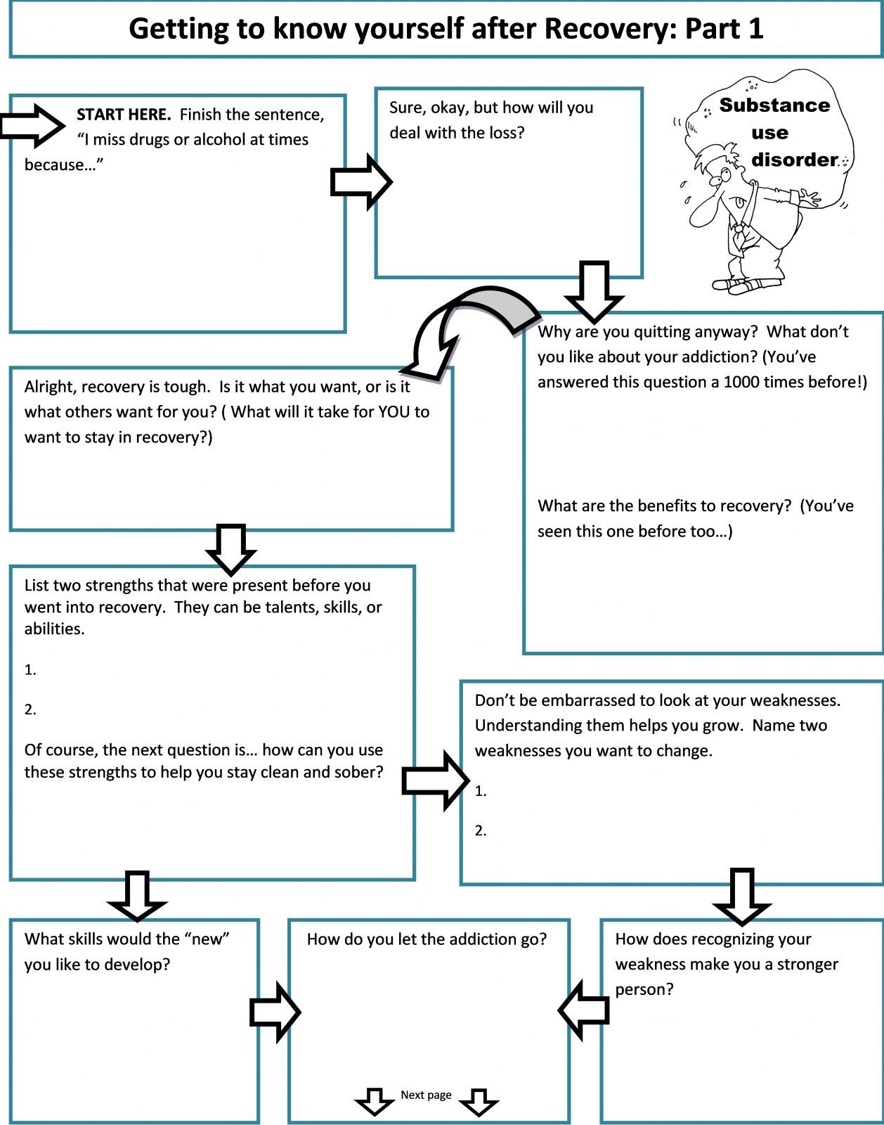 Recovery worksheet getting to know yourself after recovery